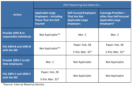 ACA REPORTING DUE DATES